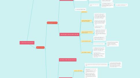 Mind Map: contrat de consommation