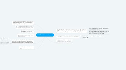 Mind Map: Salud Mental positiva de Jahoda