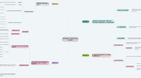 Mind Map: MÉTODOS Y TÉCNICAS DE ESTUDIO