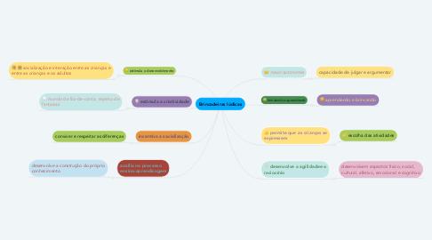 Mind Map: Brincadeiras lúdicas
