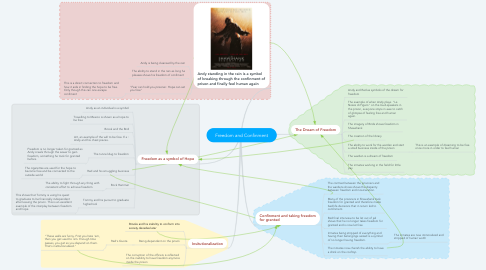 Mind Map: Freedom and Confinment