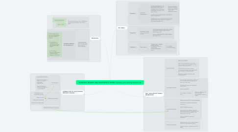 Mind Map: SCIENTIFIC INQUIRY AND HOW PEOPLE LEARN: Teaching and Learning Scenario #2