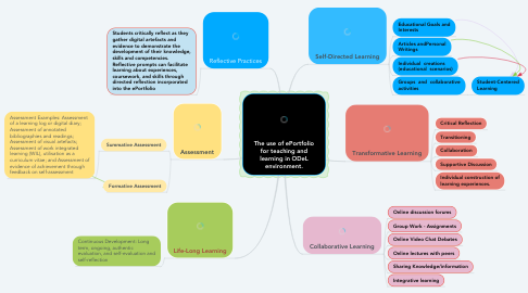 Mind Map: The use of ePortfolio for teaching and learning in ODeL environment.