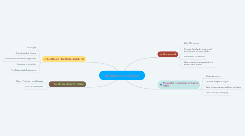Mind Map: Healthcare Technologies