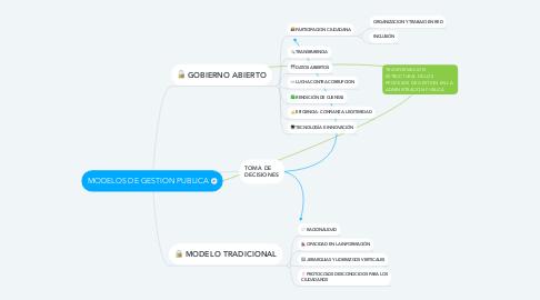 Mind Map: MODELOS DE GESTION PUBLICA