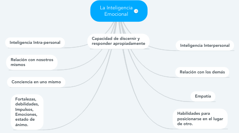 Mind Map: La Inteligencia Emocional