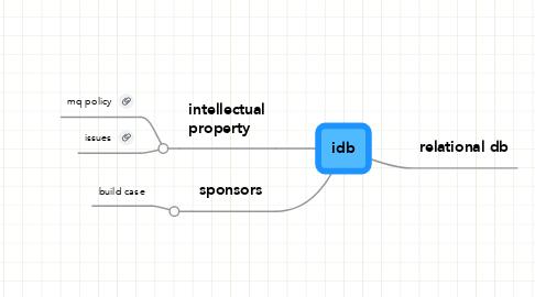 Mind Map: idb