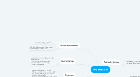 Mind Map: Chronic Asthma Exacerbation
