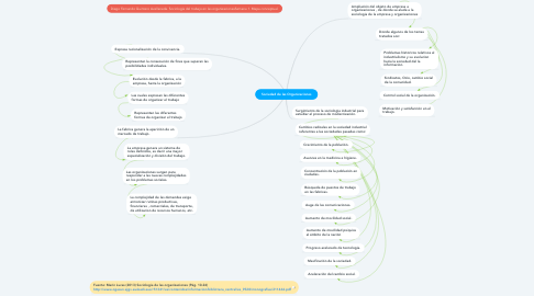 Mind Map: Sociedad de las Organizaciones