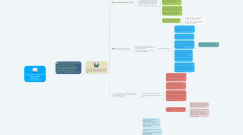 """Mind Map: """"LA LECTURA COMO MEDIO EFICAZ PARA EL DESARROLLO  DEL PENSAMIENTO""""."""