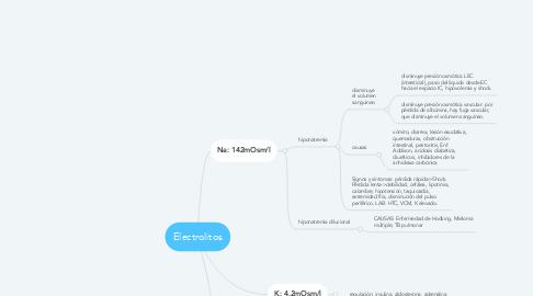 Mind Map: Electrolitos