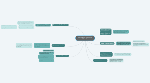 Mind Map: Hominización: La aparición del hombre