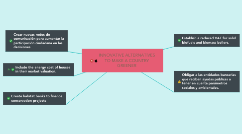 Mind Map: INNOVATIVE ALTERNATIVES TO MAKE A COUNTRY GREENER