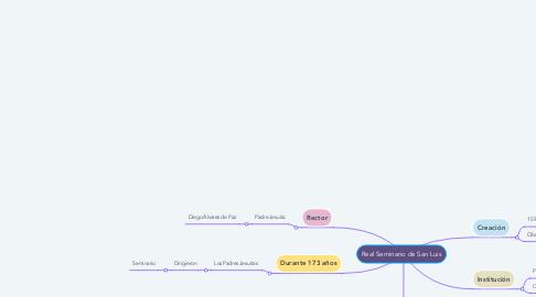 Mind Map: Real Seminario de San Luis