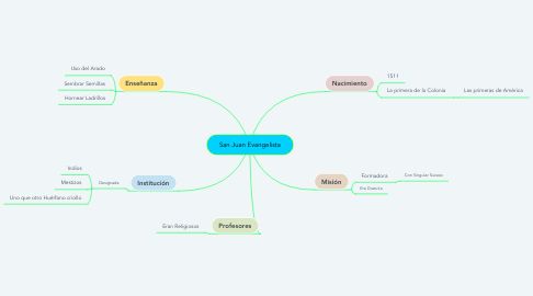 Mind Map: Mariana de Jesús