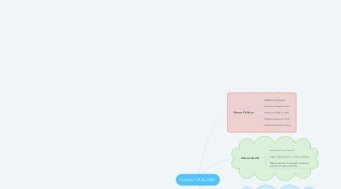 """Mind Map: Periodo """"1920-1961"""""""