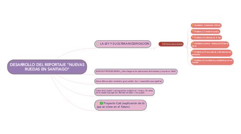 """Mind Map: DESARROLLO DEL REPORTAJE """"NUEVAS RUEDAS EN SANTIAGO"""""""