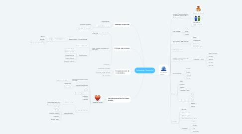 Mind Map: Liderazgo Gerencial