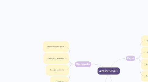 Mind Map: Analise SWOT