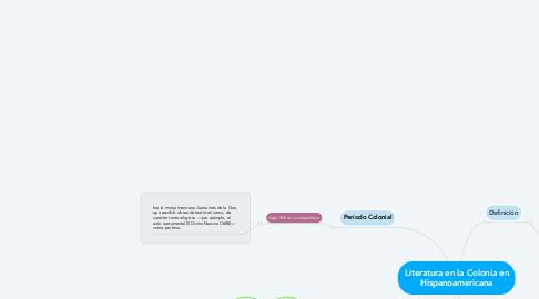 Mind Map: Literatura en la Colonia en Hispanoamericana