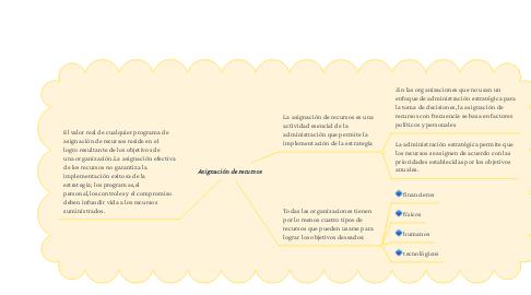 Mind Map: Asignación de recursos