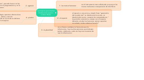 Mind Map: 5 principios para diseñar interfaces de usuario - Cristian Rivera