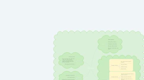 Mind Map: Genogram