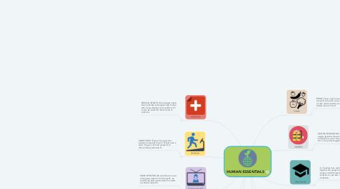 Mind Map: HUMAN ESSENTIALS