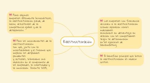 Mind Map: Reestructuración