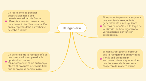 Mind Map: Reingeniería