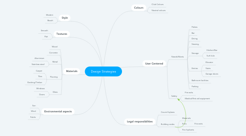 Mind Map: Design Strategies