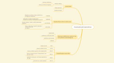 Mind Map: Avaliação pré-operatória