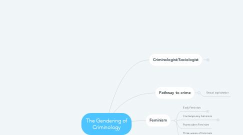Mind Map: The Gendering of Criminology