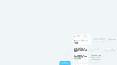 Mind Map: MODELO CURRICULAR BASADO EN COMPETENCIAS