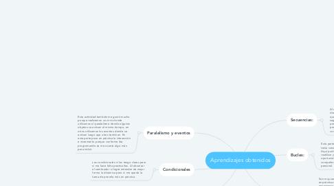 Mind Map: Aprendizajes obtenidos