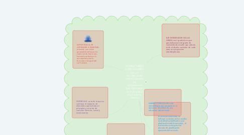 Mind Map: ESTRUCTURAS CURRICULARES: son una secuencia de estructuras de los componentes que intervienen en el proyecto curricular a diseñar