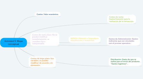Mind Map: Actividad 5: Mapa conceptual