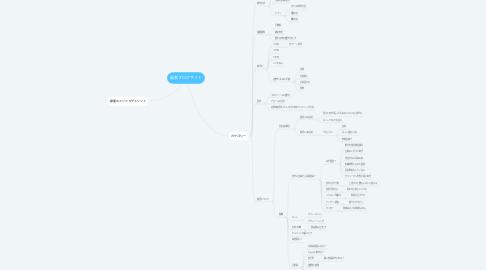 Mind Map: 副業ブログサイト