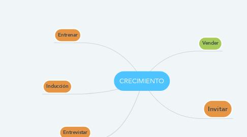 Mind Map: CRECIMIENTO