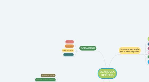 Mind Map: GLÁNDULA HIPÓFISIS