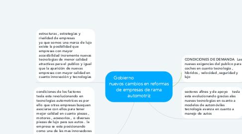 Mind Map: Gobierno                         nuevos cambios en reformas de empresas de rama automotriz