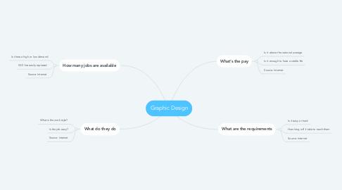 Mind Map: Graphic Design