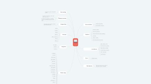 Mind Map: Técnicas del pensamiento creativo