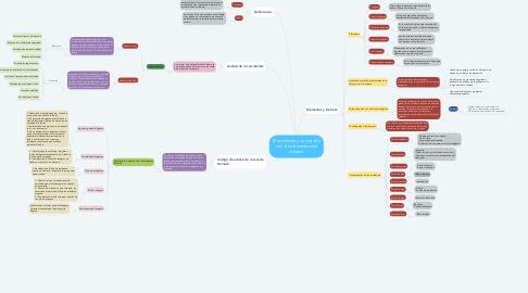 Mind Map: El accidente y su relación con los elementos del sistema
