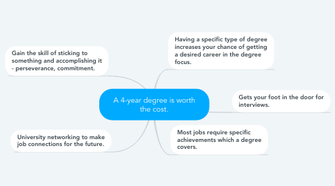 Mind Map: A 4-year degree is worth the cost.