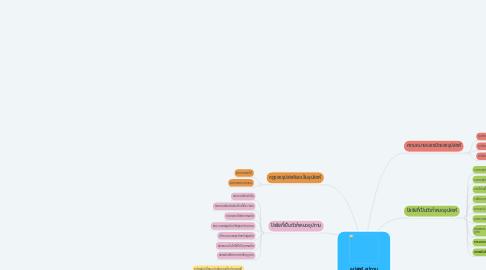 Mind Map: อุปสงค์ อุปทาน และภาวะดุลยภาพของตลาด
