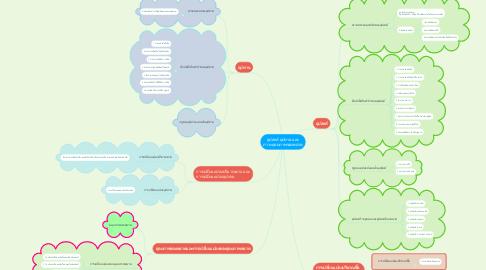 Mind Map: อุปสงค์ อุปทาน และ ภาวะดุลยภาพของตลาด