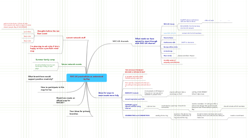 Mind Map: NVC-UK practicalities as understood by Ray