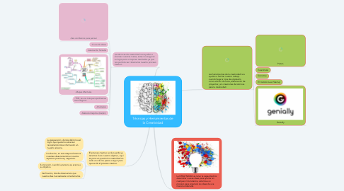 Mind Map: Técnicas y Herramientas de la Creatividad