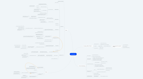 Mind Map: Aristofane